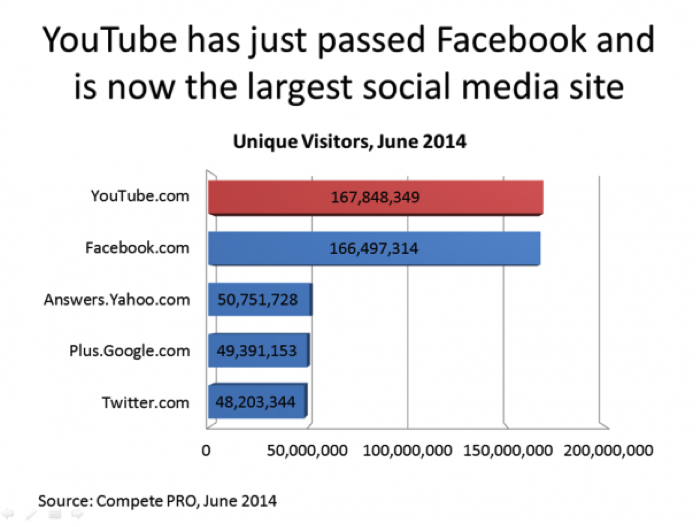 youtube-largest-social-media-site